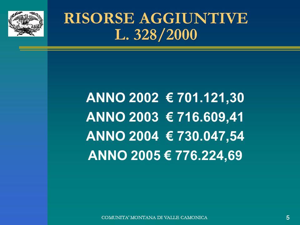 COMUNITA' MONTANA DI VALLE CAMONICA 5 RISORSE AGGIUNTIVE L. 328/2000 ANNO 2002 701.121,30 ANNO 2003 716.609,41 ANNO 2004 730.047,54 ANNO 2005 776.224,