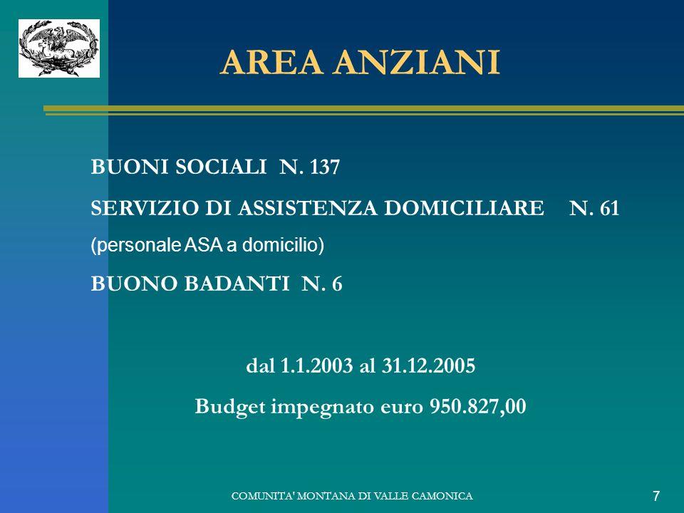 COMUNITA' MONTANA DI VALLE CAMONICA 7 AREA ANZIANI BUONI SOCIALI N. 137 SERVIZIO DI ASSISTENZA DOMICILIAREN. 61 (personale ASA a domicilio) BUONO BADA