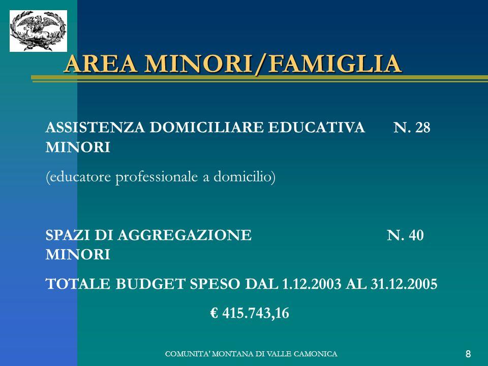 COMUNITA' MONTANA DI VALLE CAMONICA 8 AREA MINORI/FAMIGLIA ASSISTENZA DOMICILIARE EDUCATIVA N. 28 MINORI (educatore professionale a domicilio) SPAZI D