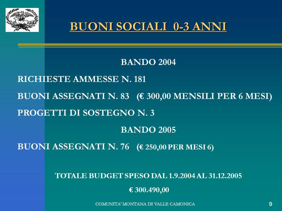 COMUNITA' MONTANA DI VALLE CAMONICA 9 BUONI SOCIALI 0-3 ANNI BANDO 2004 RICHIESTE AMMESSE N. 181 BUONI ASSEGNATI N. 83 ( 300,00 MENSILI PER 6 MESI) PR