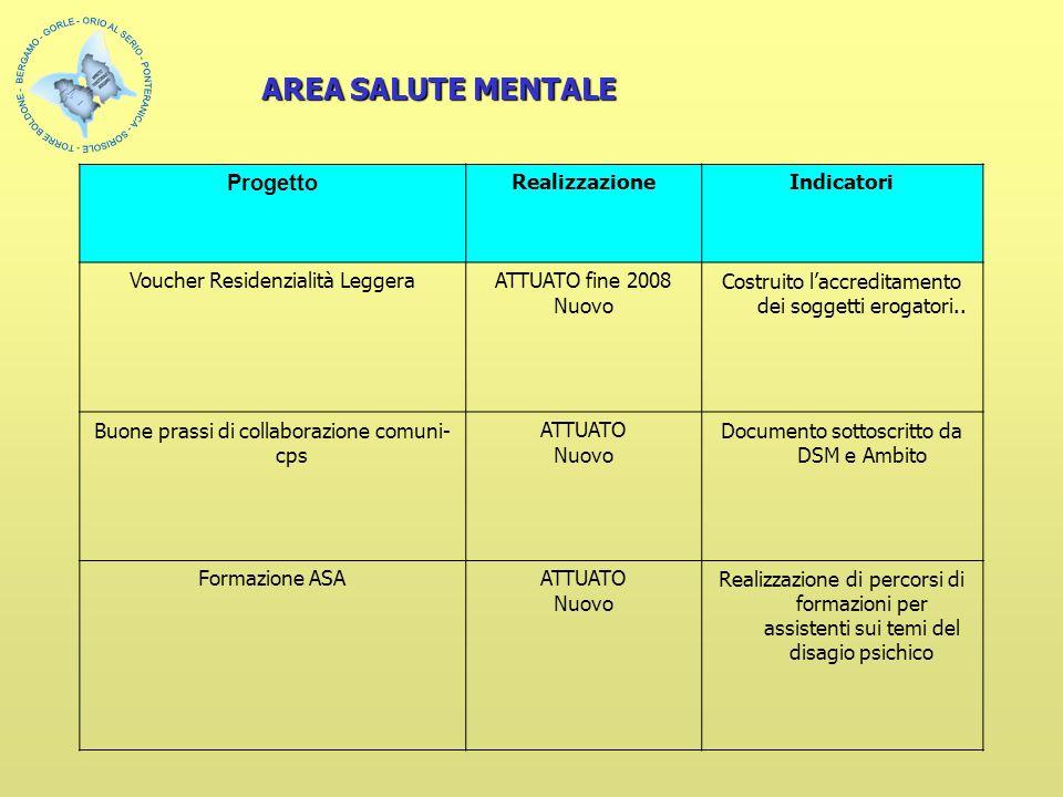 Progetto RealizzazioneIndicatori Voucher Residenzialità LeggeraATTUATO fine 2008 Nuovo Costruito laccreditamento dei soggetti erogatori..