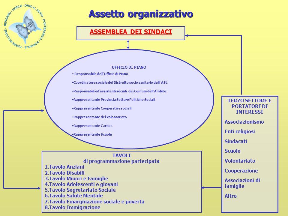 Assetto organizzativo ASSEMBLEA DEI SINDACI UFFICIO DI PIANO Responsabile dellUfficio di Piano Coordinatore sociale del Distretto socio sanitario dell