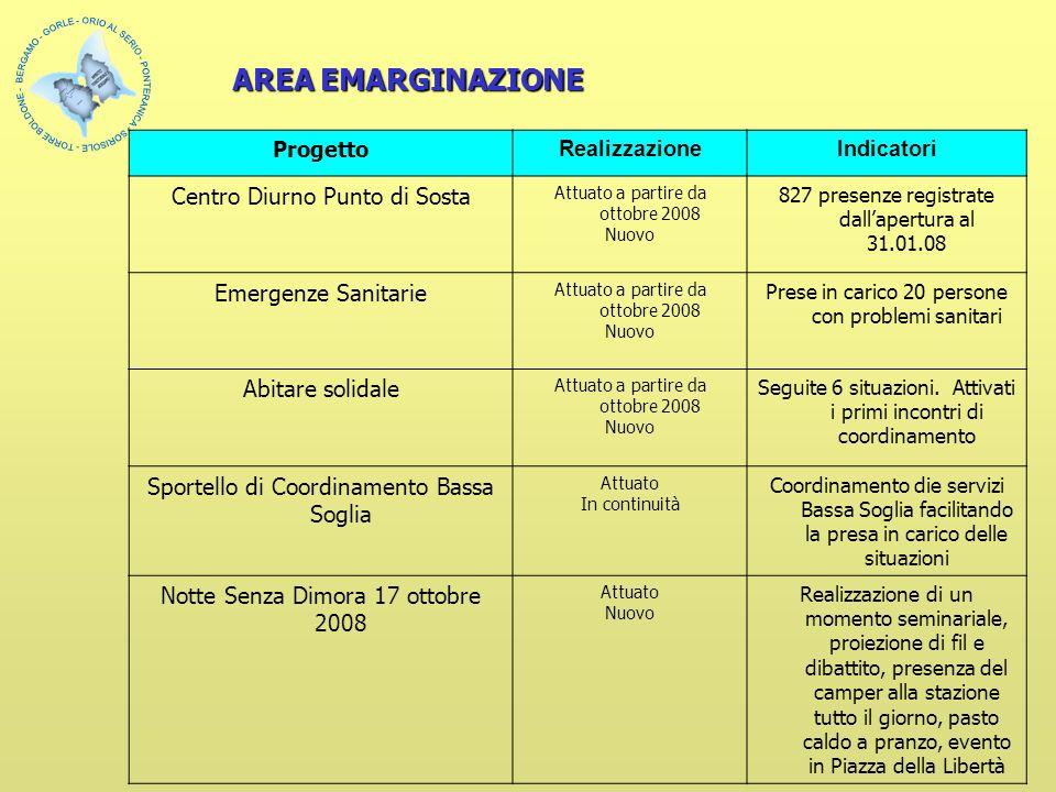 Progetto RealizzazioneIndicatori Centro Diurno Punto di Sosta Attuato a partire da ottobre 2008 Nuovo 827 presenze registrate dallapertura al 31.01.08