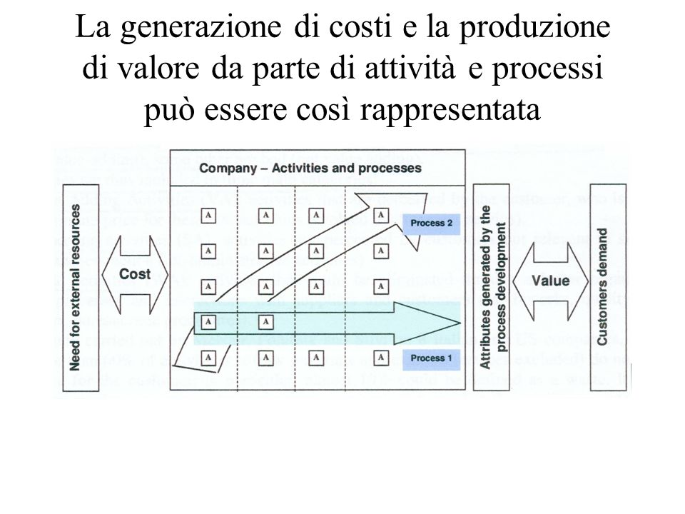 Le modalità di imputazione dei costi (un esempio - 1/3): costo industriale unitario prodotto X= 90 così composto: materie prime = 20 mod (1 h) = 20 sgi = 50 viene introdotto il prodotto Y avente: costo industriale unitario prodotto Y = 115 così composto: materie prime = 15 mod (1 h) = 20 sgi (dovute a Y) = 80