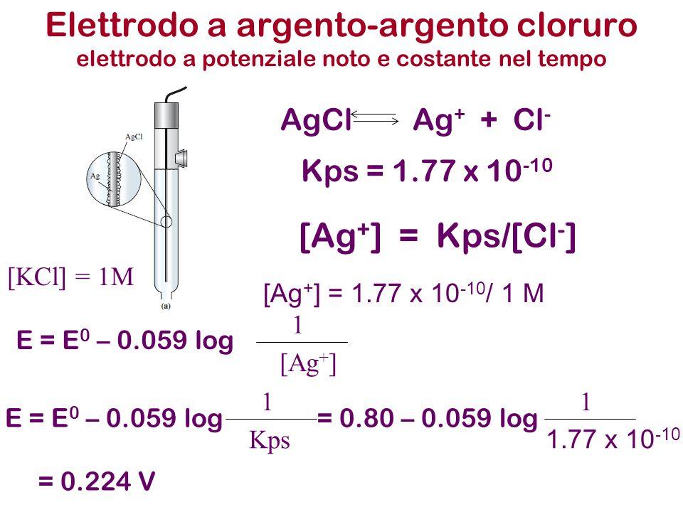 Esempi I 2 + 2e - 2I - E 0 = 0.54 V H 3 AsO 4 + 2H + + 2e - H 3 AsO 3 + H 2 O E 0 = 0.56 V In ambiente molto acido [H + ] > 1M larsenico (V) ossida lo ioduro completamente mentre in ambiente neutro è lo iodio che ossida completamente larsenico(III) H 3 AsO 4 + 2I - + 2H + H 3 AsO 3 + I 2 + H 2 O