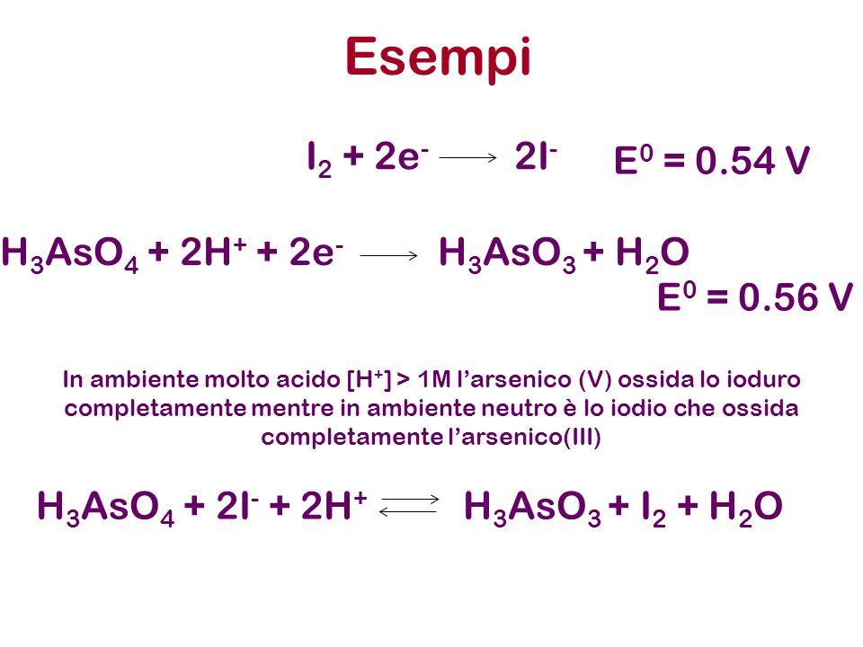 MnO 2 + 2Cl - + 4H + Cl 2 + Mn 2+ + 2H 2 O Esempi: allontanamento di un prodotto dallambiente di reazione E 0 (Cl 2 /Cl - ) = 1.36 V E 0 (MnO 2 /Mn 2+ ) = 1.22 V Potenziali vicini ma sfavorevoli rispetto alla reazione scritta ma riscaldando… Cr 2 O 7 2- + 6Cl - + 14H + 2Cr 3+ + 3Cl 2 + 7H 2 O