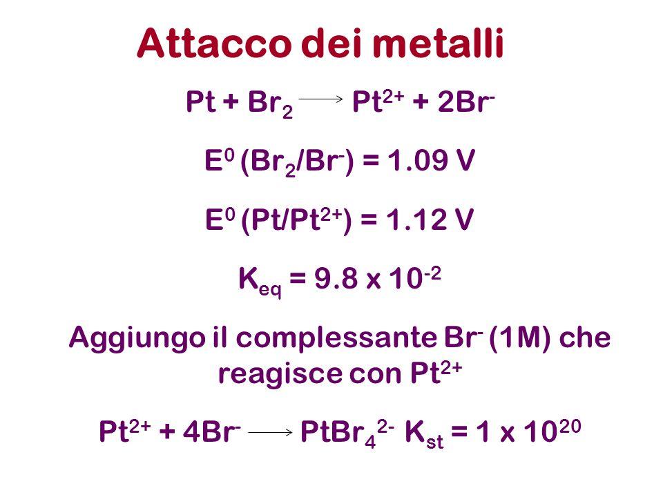Attacco dei metalli Acqua regia: HCl e HNO 3 in rapporto 3:1 Au + NO 3 - + 4Cl- + 4H + AuCl 4 - + NO + 2H 2 O I metalli sono ossidati anche dai cationi dei metalli che hanno un potenziale standard di riduzione maggiore, Es.