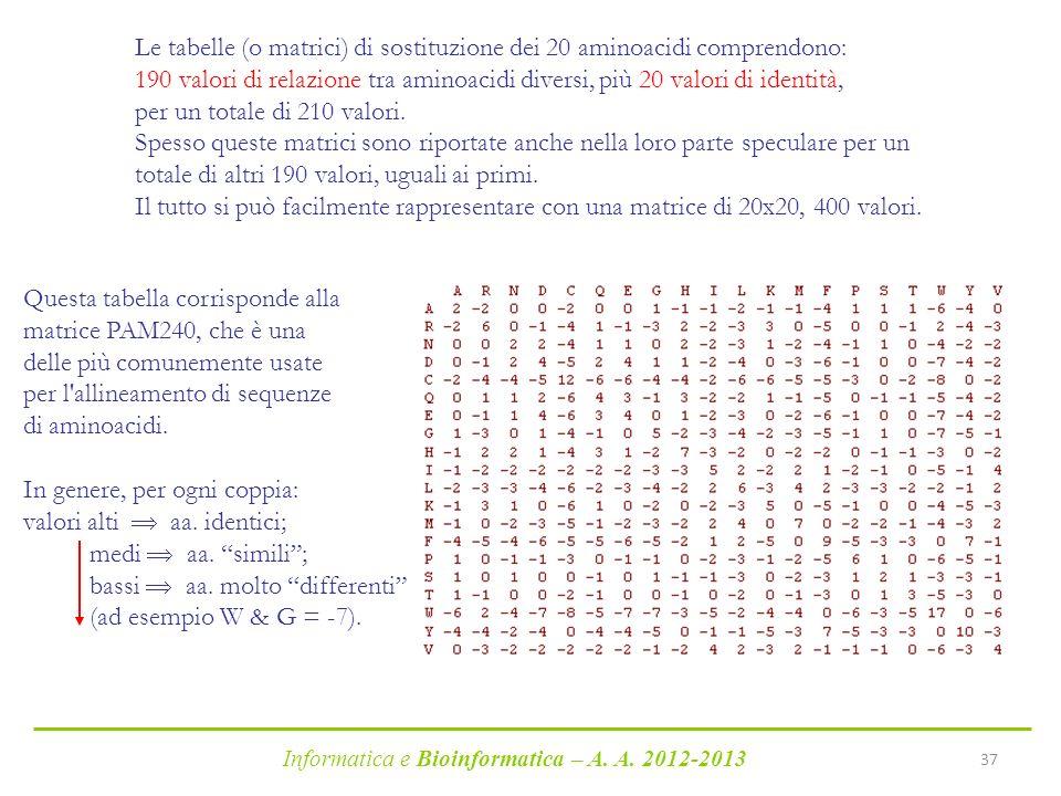 Informatica e Bioinformatica – A. A. 2012-2013 37 Le tabelle (o matrici) di sostituzione dei 20 aminoacidi comprendono: 190 valori di relazione tra am