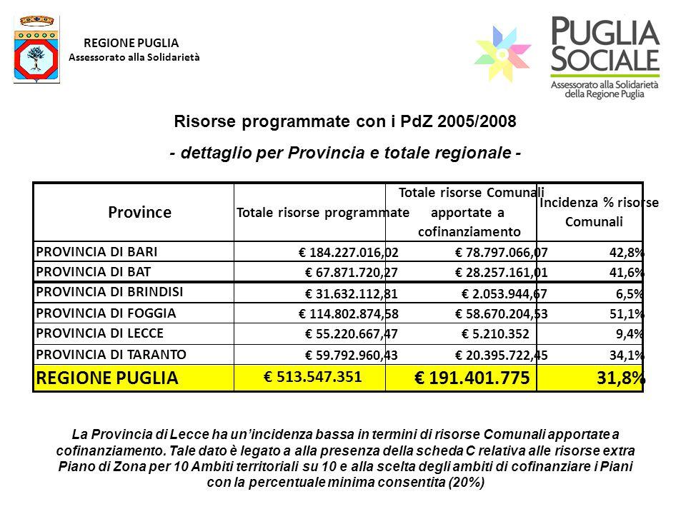 REGIONE PUGLIA Assessorato alla Solidarietà Risorse programmate con i PdZ 2005/2008 - dettaglio per Provincia e totale regionale - La Provincia di Lec
