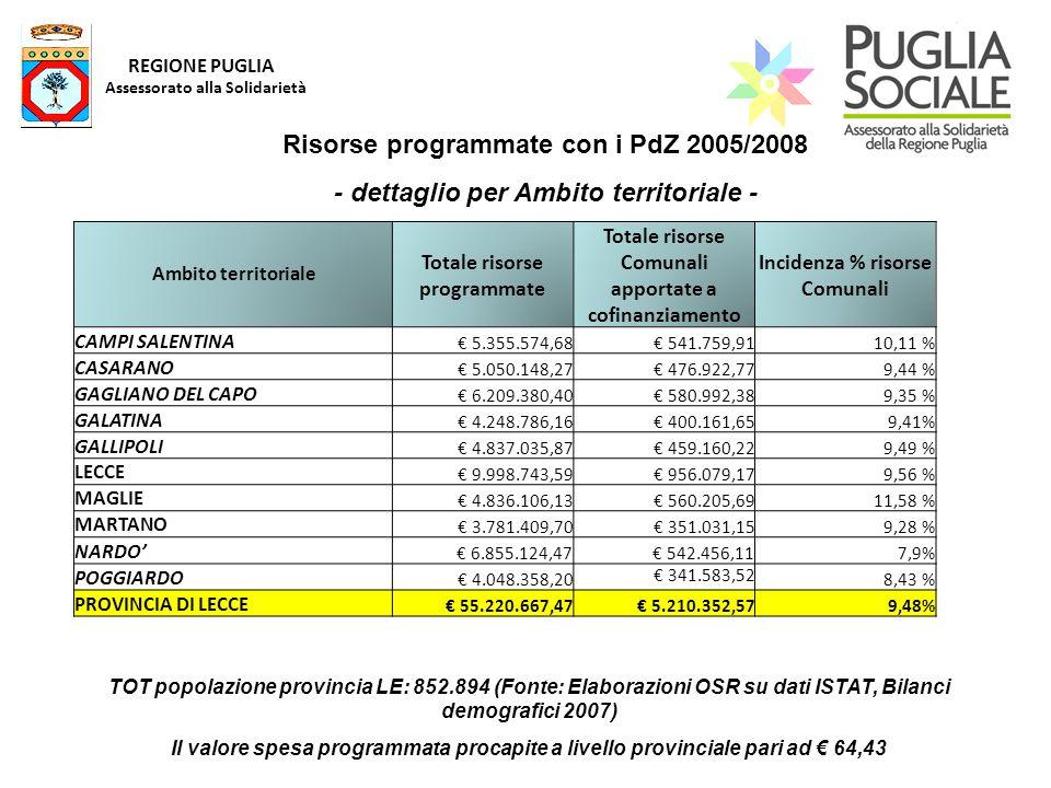 REGIONE PUGLIA Assessorato alla Solidarietà TOT popolazione provincia LE: 852.894 (Fonte: Elaborazioni OSR su dati ISTAT, Bilanci demografici 2007) Il