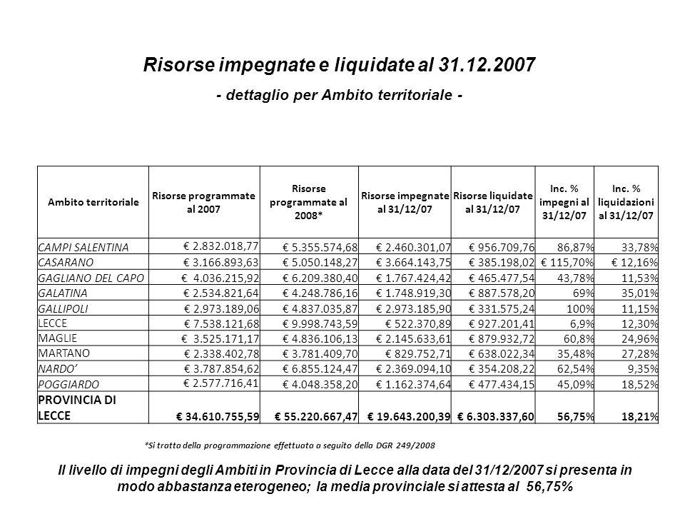 Risorse impegnate e liquidate al 31.12.2008 Ambito territoriale Risorse programmate al 2008* Risorse impegnate al 31/12/08 Risorse liquidate al 31/12/08 Inc.