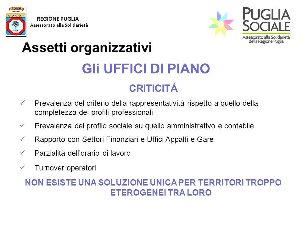 REGIONE PUGLIA Assessorato alla Solidarietà Assetti organizzativi Gli UFFICI DI PIANO CRITICITÁ Prevalenza del criterio della rappresentatività rispet