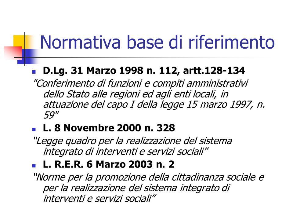 Normativa base di riferimento D.Lg.31 Marzo 1998 n.