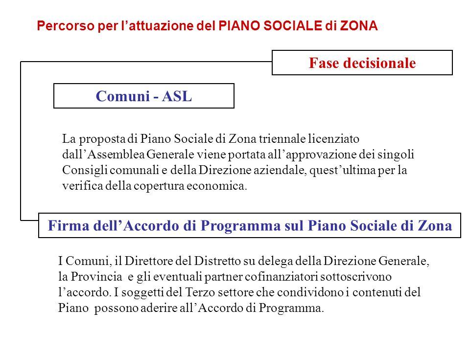 Fase decisionale La proposta di Piano Sociale di Zona triennale licenziato dallAssemblea Generale viene portata allapprovazione dei singoli Consigli comunali e della Direzione aziendale, questultima per la verifica della copertura economica.