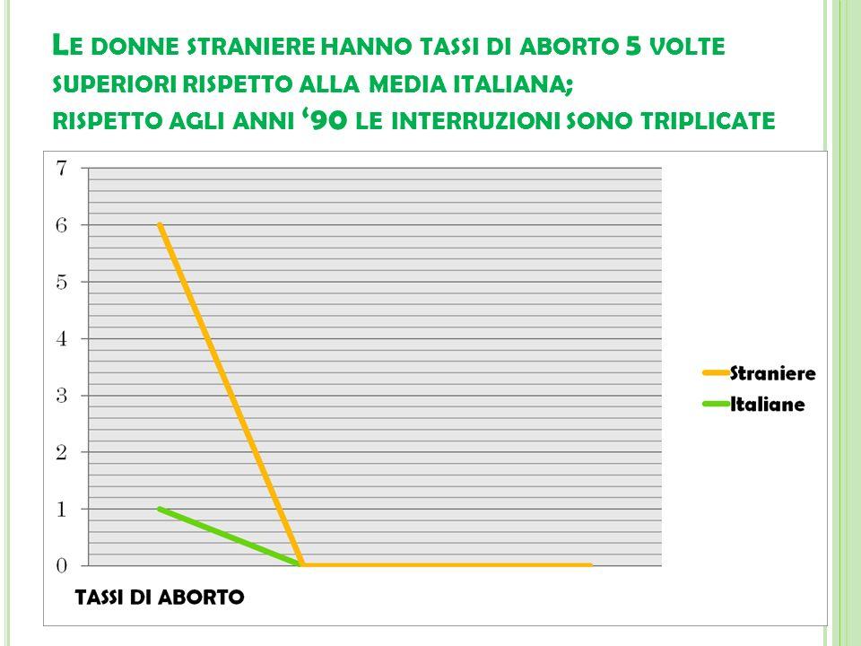 L E DONNE STRANIERE HANNO TASSI DI ABORTO 5 VOLTE SUPERIORI RISPETTO ALLA MEDIA ITALIANA ; RISPETTO AGLI ANNI 90 LE INTERRUZIONI SONO TRIPLICATE