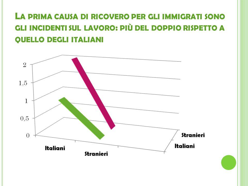 L A PRIMA CAUSA DI RICOVERO PER GLI IMMIGRATI SONO GLI INCIDENTI SUL LAVORO : PIÙ DEL DOPPIO RISPETTO A QUELLO DEGLI ITALIANI