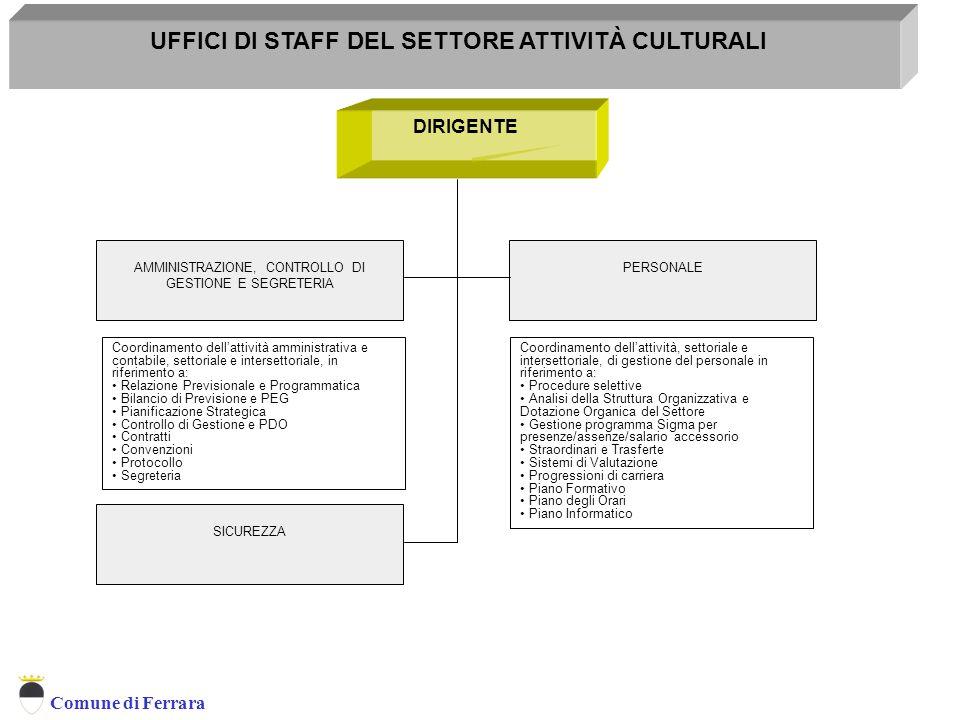 Comune di Ferrara UFFICI DI STAFF DEL SETTORE ATTIVITÀ CULTURALI SICUREZZA AMMINISTRAZIONE, CONTROLLO DI GESTIONE E SEGRETERIA PERSONALE DIRIGENTE Coo