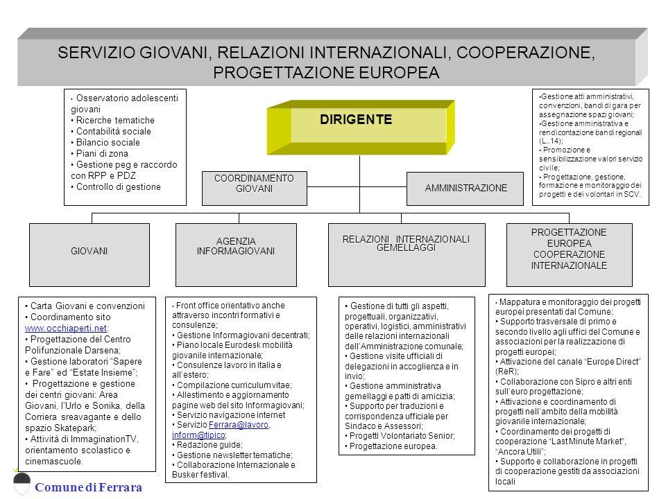 Comune di Ferrara DIRIGENTE SERVIZIO GIOVANI, RELAZIONI INTERNAZIONALI, COOPERAZIONE, PROGETTAZIONE EUROPEA PROGETTAZIONE EUROPEA COOPERAZIONE INTERNA