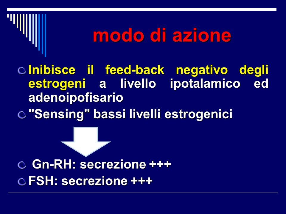 modo di azione Inibisce il feed-back negativo degli estrogeni a livello ipotalamico ed adenoipofisario