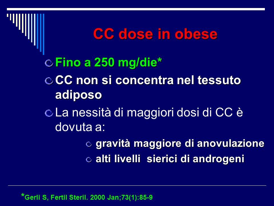 CC dose in obese Fino a 250 mg/die* CC non si concentra nel tessuto adiposo La nessità di maggiori dosi di CC è dovuta a: gravità maggiore di anovulaz