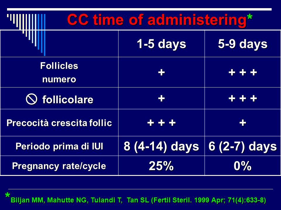CC time of administering* * Biljan MM, Mahutte NG, Tulandi T, Tan SL (Fertil Steril. 1999 Apr; 71(4):633-8) * Biljan MM, Mahutte NG, Tulandi T, Tan SL