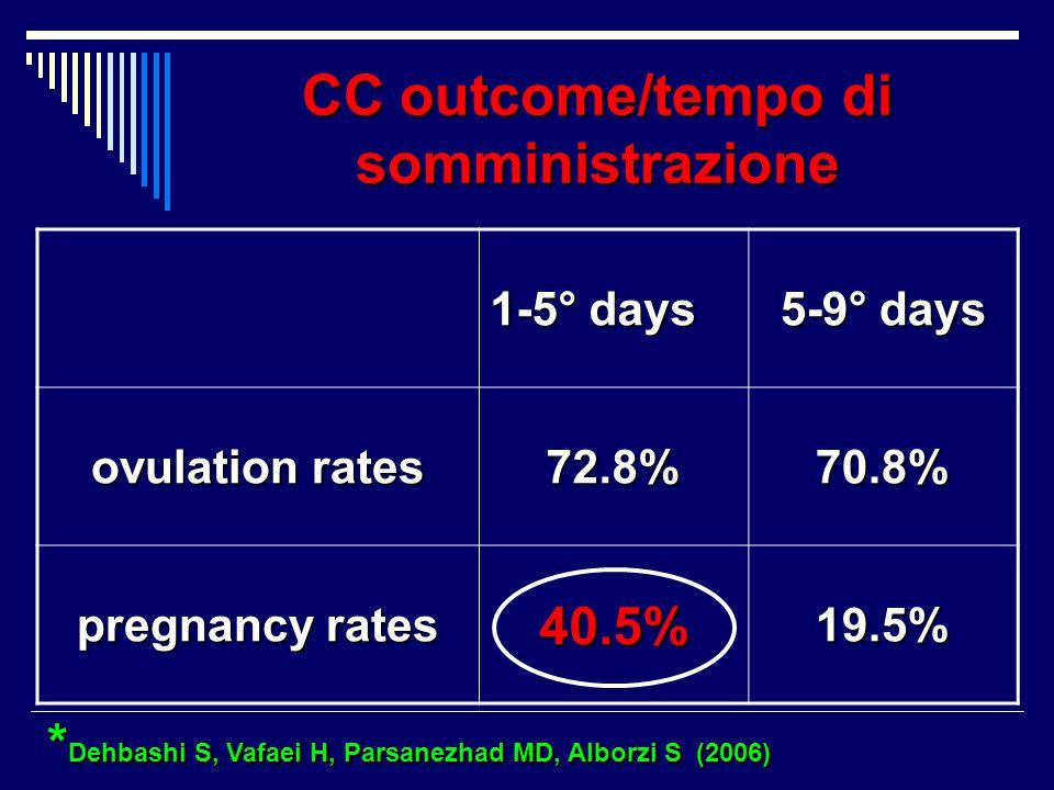 CC outcome/tempo di somministrazione * Dehbashi S, Vafaei H, Parsanezhad MD, Alborzi S (2006) * Dehbashi S, Vafaei H, Parsanezhad MD, Alborzi S (2006)