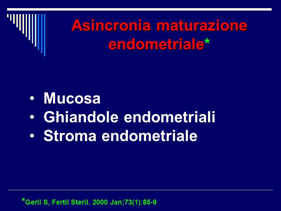 Asincronia maturazione endometriale Asincronia maturazione endometriale * * Gerli S, Fertil Steril. 2000 Jan;73(1):85-9 Mucosa Ghiandole endometriali