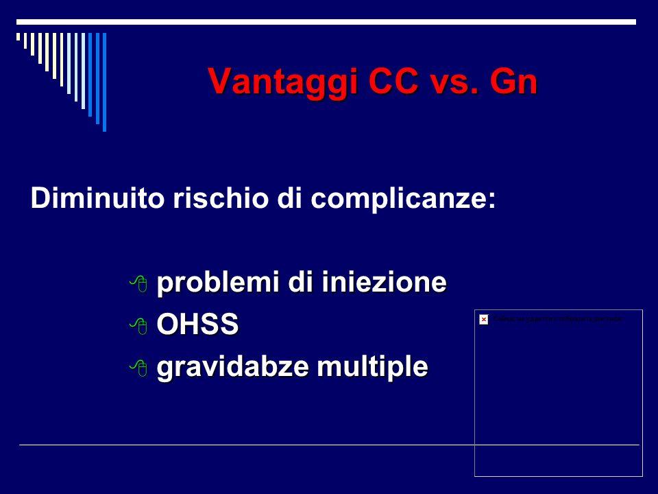 Vantaggi CC vs. Gn Diminuito rischio di complicanze: problemi di iniezione problemi di iniezione OHSS OHSS gravidabze multiple gravidabze multiple