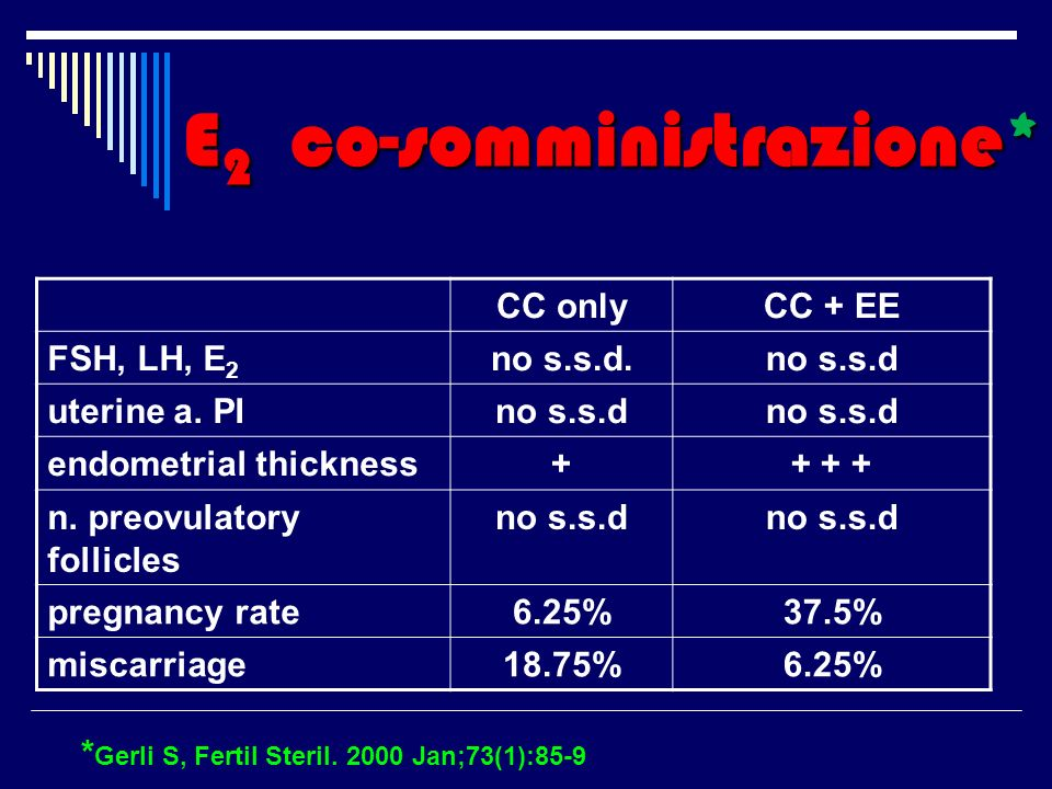 CC onlyCC + EE FSH, LH, E 2 no s.s.d.no s.s.d uterine a. PIno s.s.d endometrial thickness++ + + n. preovulatory follicles no s.s.d pregnancy rate6.25%