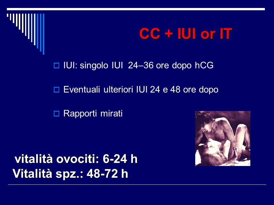 CC + IUI or IT IUI: singolo IUI 24–36 ore dopo hCG Eventuali ulteriori IUI 24 e 48 ore dopo Rapporti mirati vitalità ovociti: 6-24 h Vitalità spz.: 48