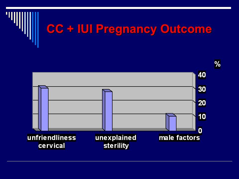 CC + IUI Pregnancy Outcome