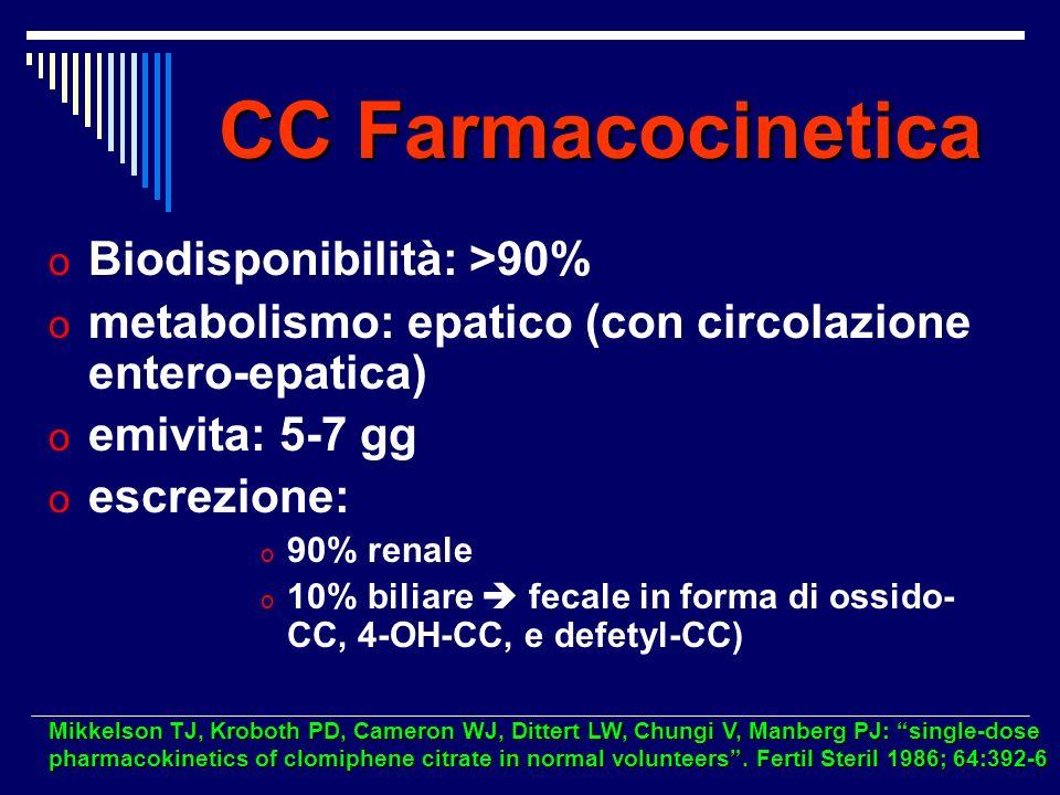 Cattiva qualità ovociti Apoptosi CC-indotta nelle cellule della granulosa Apoptosi CC-indotta nelle cellule della granulosa ridotti livelli intraovarici di E2 ridotti livelli intraovarici di E2