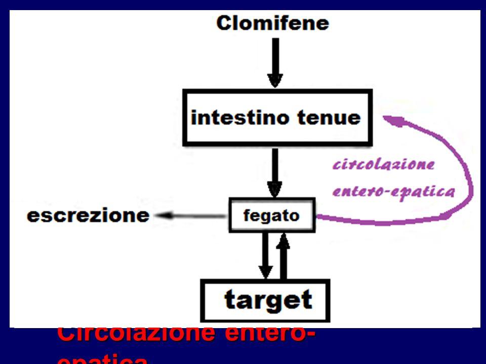PR/Ovulazione discrepanza effetti antiestrogenici prolungati: effetti antiestrogenici prolungati: recettività endometriale * recettività endometriale * muco cervicale ** muco cervicale ** blood flow aa.
