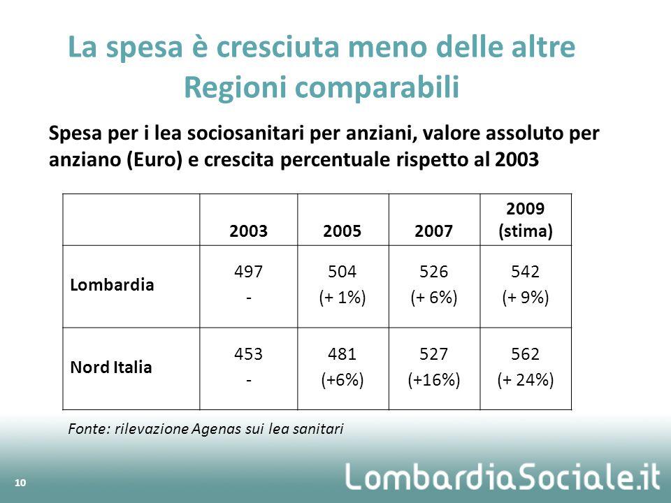 Spesa per i lea sociosanitari per anziani, valore assoluto per anziano (Euro) e crescita percentuale rispetto al 2003 Fonte: rilevazione Agenas sui lea sanitari 10 200320052007 2009 (stima) Lombardia 497 - 504 (+ 1%) 526 (+ 6%) 542 (+ 9%) Nord Italia 453 - 481 (+6%) 527 (+16%) 562 (+ 24%) La spesa è cresciuta meno delle altre Regioni comparabili
