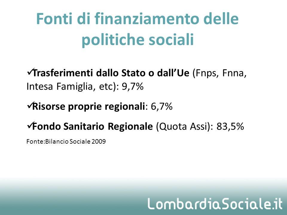 Fonti di finanziamento delle politiche sociali Trasferimenti dallo Stato o dallUe (Fnps, Fnna, Intesa Famiglia, etc): 9,7% Risorse proprie regionali: 6,7% Fondo Sanitario Regionale (Quota Assi): 83,5% Fonte:Bilancio Sociale 2009