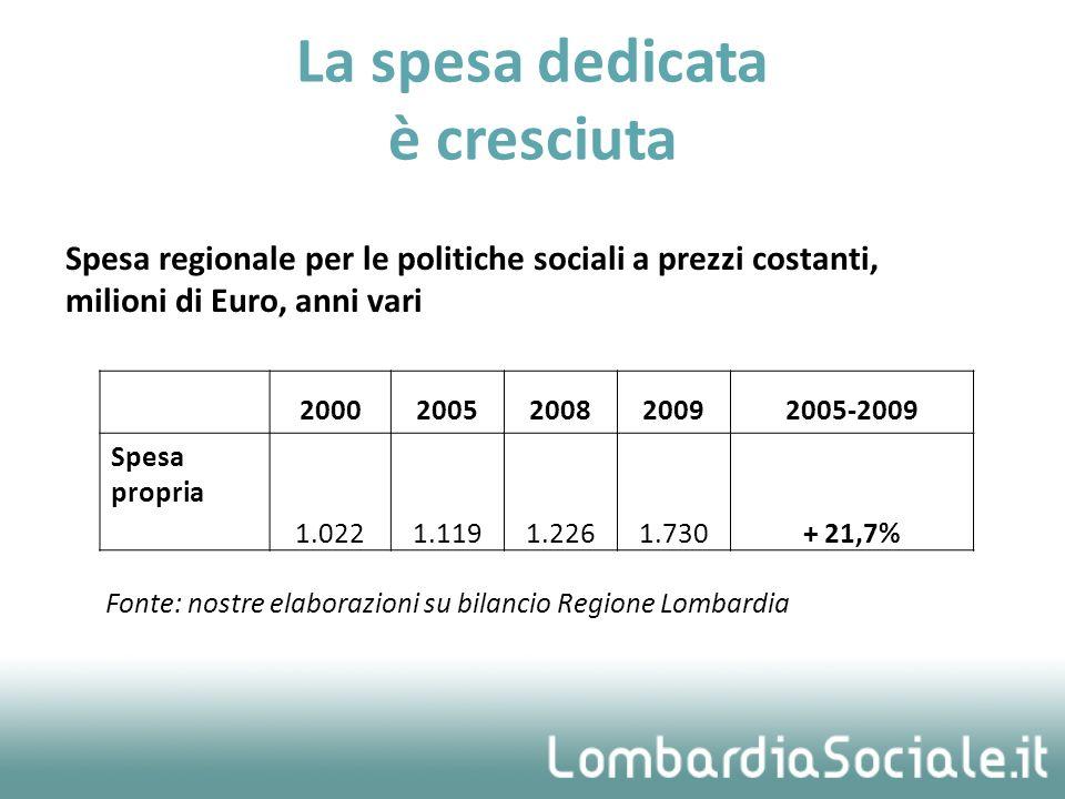 Spesa regionale per le politiche sociali a prezzi costanti, milioni di Euro, anni vari Fonte: nostre elaborazioni su bilancio Regione Lombardia La spesa dedicata è cresciuta 20002005200820092005-2009 Spesa propria 1.0221.1191.2261.730+ 21,7%