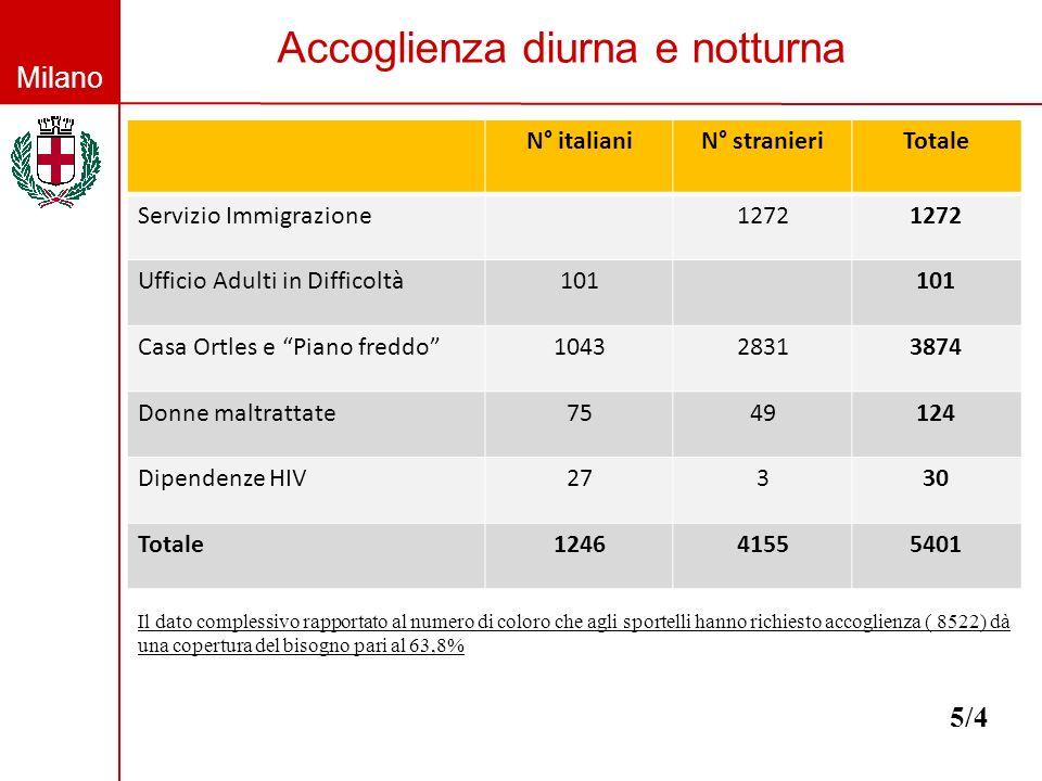 Milano Accoglienza diurna e notturna 5/4 N° italianiN° stranieriTotale Servizio Immigrazione1272 Ufficio Adulti in Difficoltà101 Casa Ortles e Piano freddo104328313874 Donne maltrattate7549124 Dipendenze HIV27330 Totale124641555401 Il dato complessivo rapportato al numero di coloro che agli sportelli hanno richiesto accoglienza ( 8522) dà una copertura del bisogno pari al 63,8%