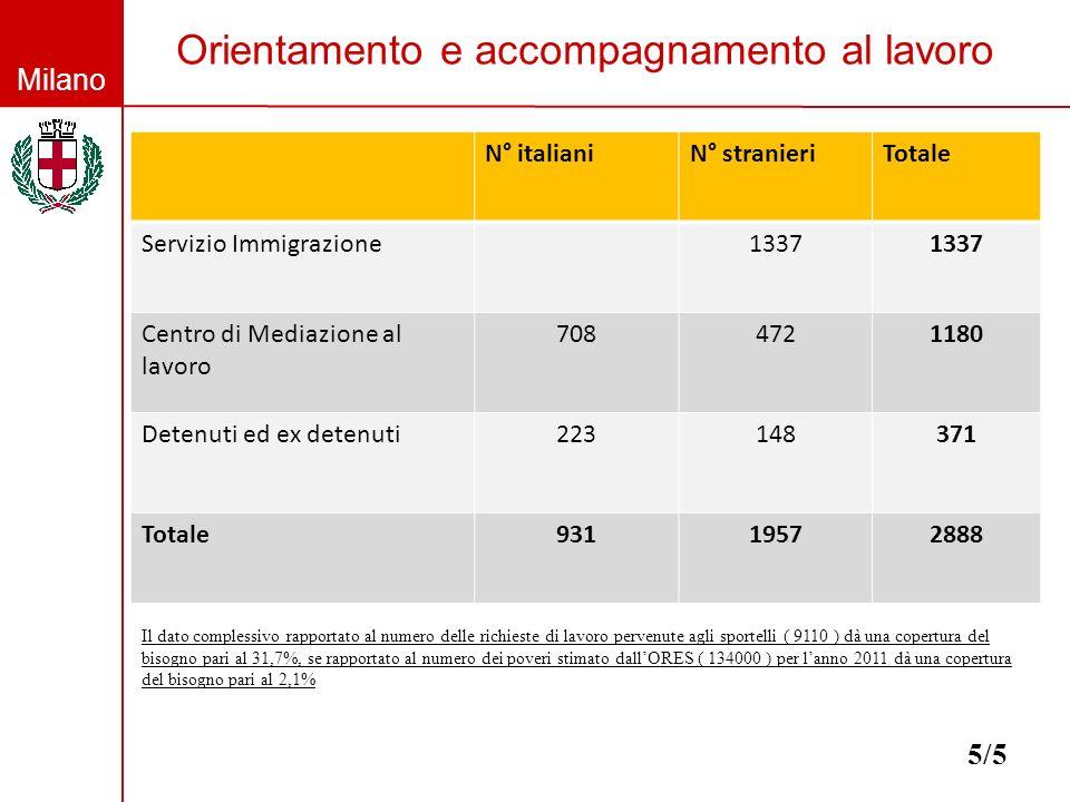 Milano Orientamento e accompagnamento al lavoro 5/5 N° italianiN° stranieriTotale Servizio Immigrazione1337 Centro di Mediazione al lavoro 7084721180 Detenuti ed ex detenuti223148371 Totale93119572888 Il dato complessivo rapportato al numero delle richieste di lavoro pervenute agli sportelli ( 9110 ) dà una copertura del bisogno pari al 31,7%, se rapportato al numero dei poveri stimato dallORES ( 134000 ) per lanno 2011 dà una copertura del bisogno pari al 2,1%