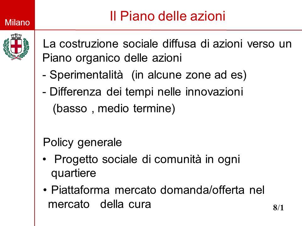 Milano Il Piano delle azioni La costruzione sociale diffusa di azioni verso un Piano organico delle azioni - Sperimentalità (in alcune zone ad es) - D