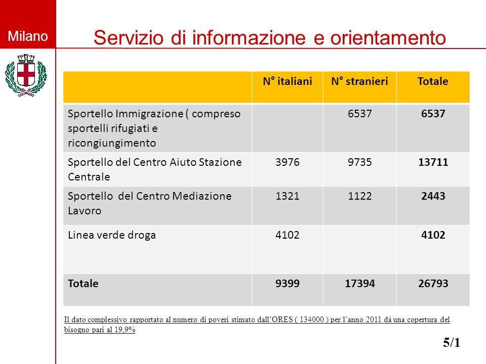 Milano Servizio di informazione e orientamento 5/1 N° italianiN° stranieriTotale Sportello Immigrazione ( compreso sportelli rifugiati e ricongiungimento 6537 Sportello del Centro Aiuto Stazione Centrale 3976973513711 Sportello del Centro Mediazione Lavoro 132111222443 Linea verde droga4102 Totale93991739426793 Il dato complessivo rapportato al numero di poveri stimato dallORES ( 134000 ) per lanno 2011 dà una copertura del bisogno pari al 19,9%