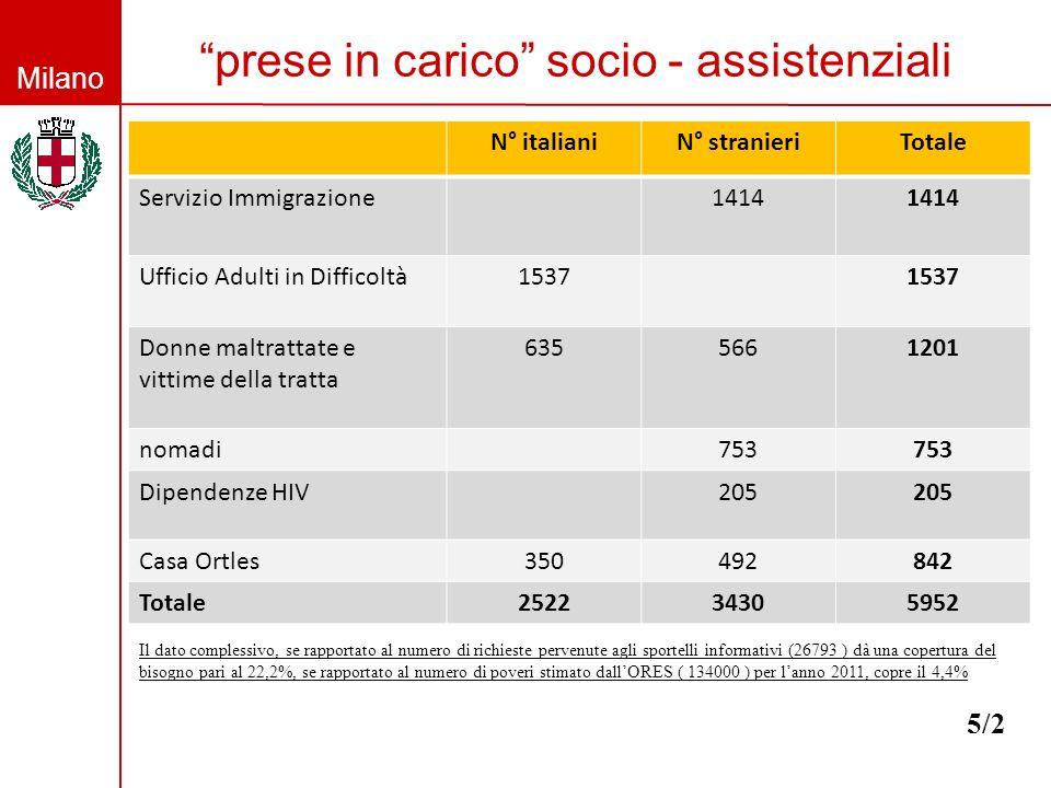 Milano prese in carico socio - assistenziali 5/2 N° italianiN° stranieriTotale Servizio Immigrazione1414 Ufficio Adulti in Difficoltà1537 Donne maltrattate e vittime della tratta 6355661201 nomadi753 Dipendenze HIV205 Casa Ortles350492842 Totale252234305952 Il dato complessivo, se rapportato al numero di richieste pervenute agli sportelli informativi (26793 ) dà una copertura del bisogno pari al 22,2%, se rapportato al numero di poveri stimato dallORES ( 134000 ) per lanno 2011, copre il 4,4%