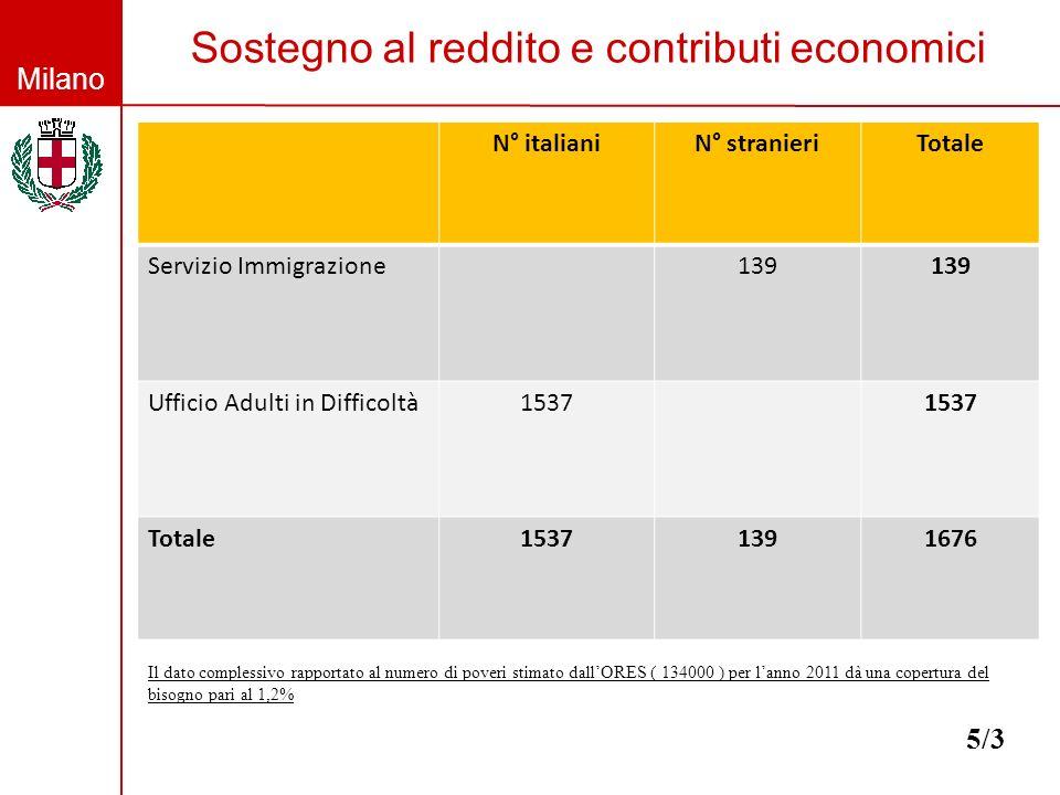 Milano Sostegno al reddito e contributi economici 5/3 N° italianiN° stranieriTotale Servizio Immigrazione139 Ufficio Adulti in Difficoltà1537 Totale15