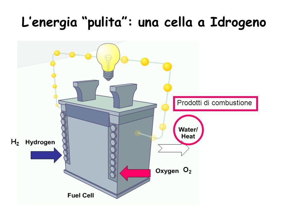 Lenergia pulita: una cella a Idrogeno Prodotti di combustione H2H2 O2O2