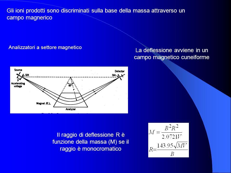 Analizzatori a settore magnetico La deflessione avviene in un campo magnetico cuneiforme Gli ioni prodotti sono discriminati sulla base della massa at