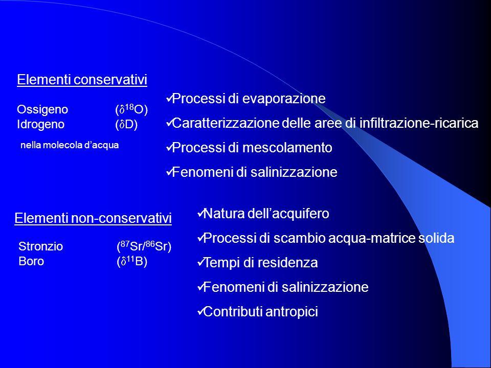 Natura dellacquifero Processi di scambio acqua-matrice solida Tempi di residenza Fenomeni di salinizzazione Contributi antropici Elementi conservativi
