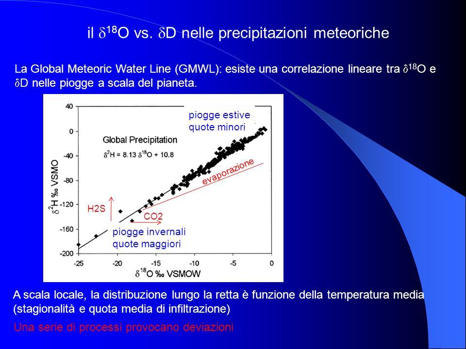 il 18 O vs. D nelle precipitazioni meteoriche La Global Meteoric Water Line (GMWL): esiste una correlazione lineare tra 18 O e D nelle piogge a scala