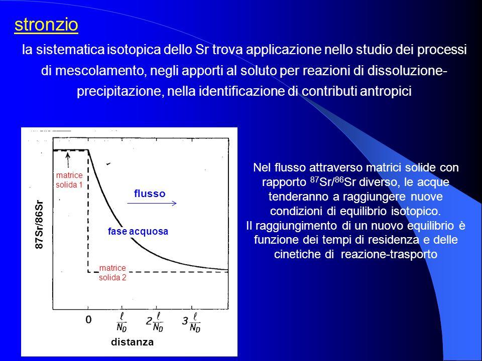 stronzio la sistematica isotopica dello Sr trova applicazione nello studio dei processi di mescolamento, negli apporti al soluto per reazioni di disso