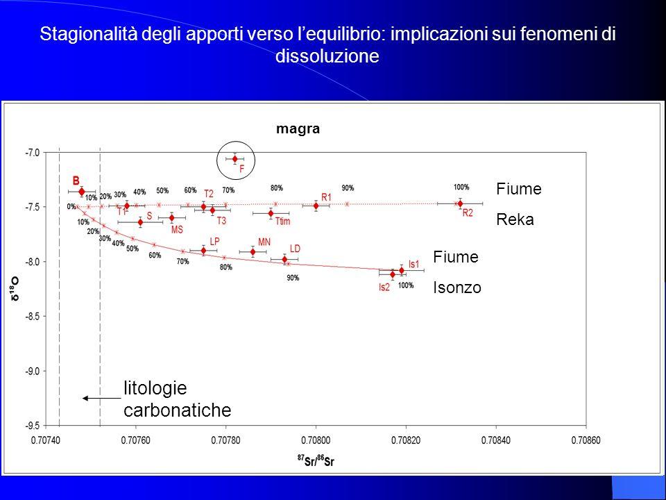 Fiume Reka Fiume Isonzo piena Fiume Reka Fiume Isonzo magra litologie carbonatiche Stagionalità degli apporti verso lequilibrio: implicazioni sui feno