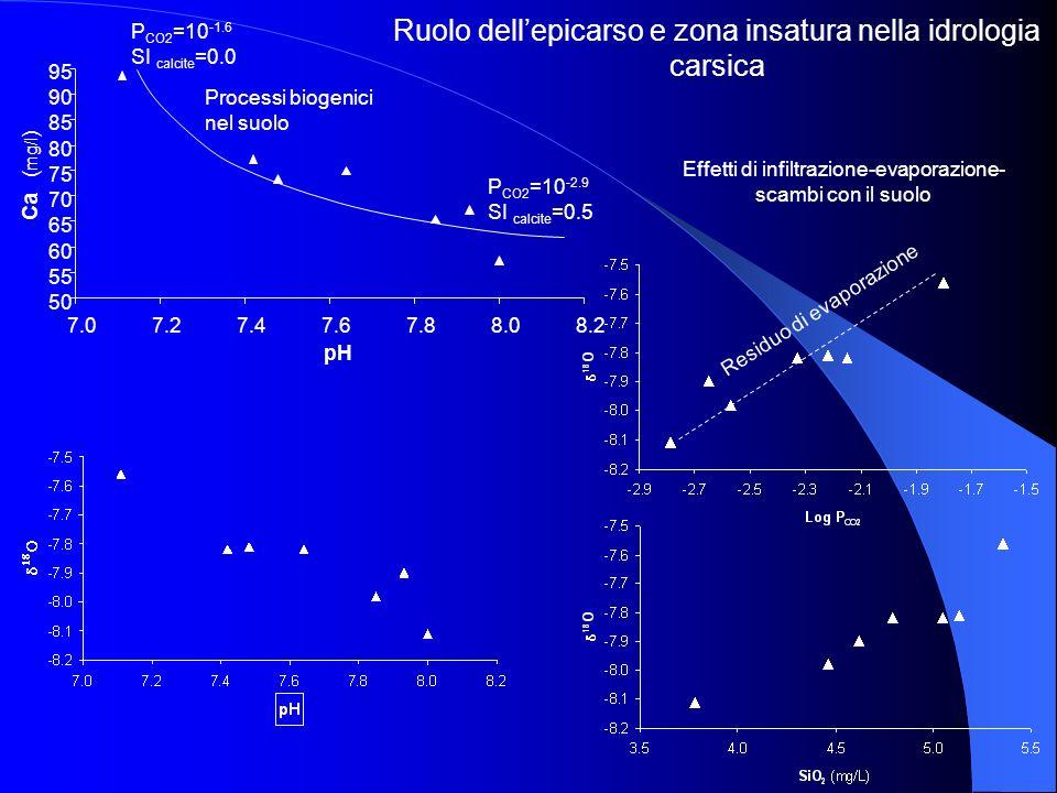 50 55 60 65 70 75 80 85 90 95 7.07.27.47.67.88.08.2 pH Ca ( mg/l ) Ruolo dellepicarso e zona insatura nella idrologia carsica P CO2 =10 -1.6 SI calcit