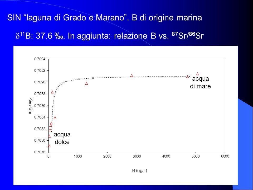 acqua di mare acqua di falda SIN laguna di Grado e Marano. B di origine marina acqua di mare 11 B: 37.6. In aggiunta: relazione B vs. 87 Sr/ 86 Sr acq